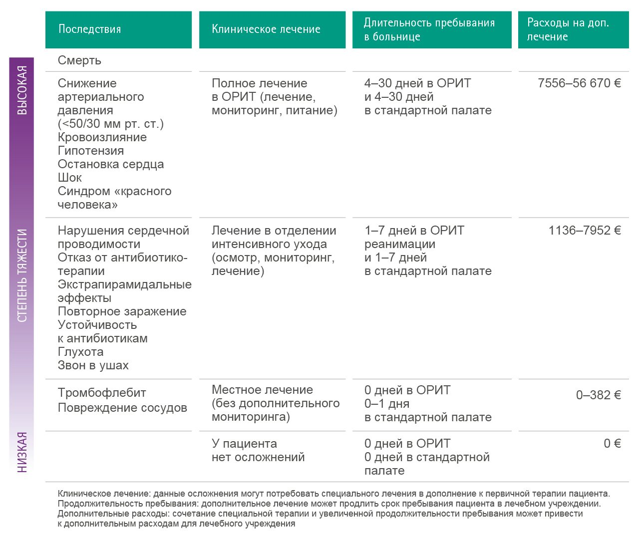 Table with estimations of possible additional costs as a consequence of complications caused by medication error.